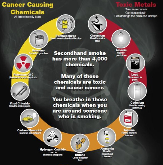 What's In Secondhand Smoke? Lead, Formaldehyde, Ammonia