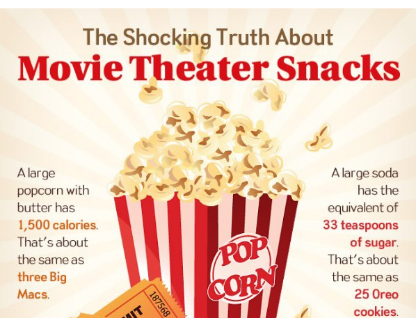 The Unhealthy Truth About Movie Theater Snacks And Why We