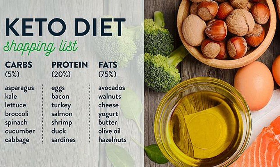 Keto Diet: Who Should Avoid This Very Low-Carb Weight Loss ...
