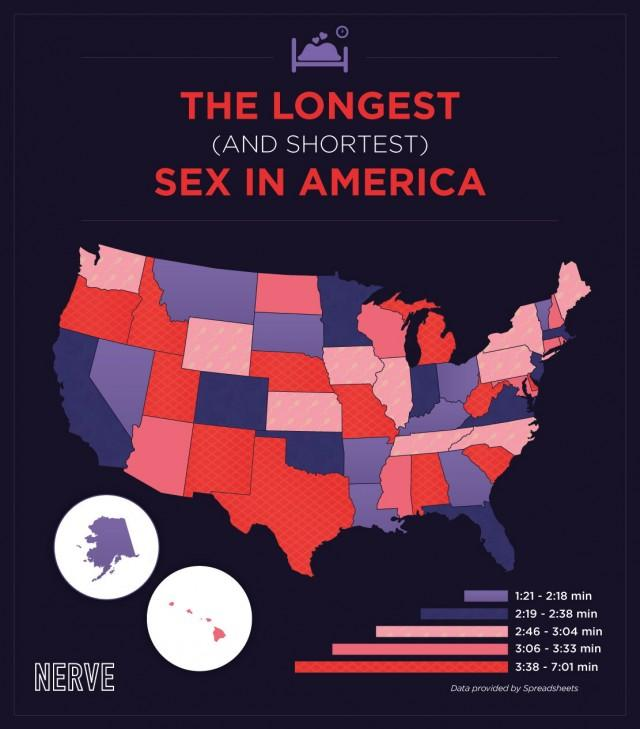 How long does the average sex last