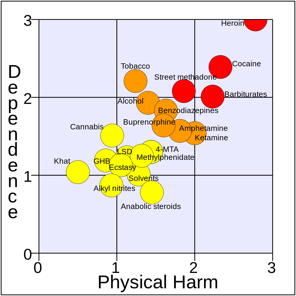 Rational_scale_to_assess_the_harm_of_drugs_(mean_physical_harm_and_mean_dependence)