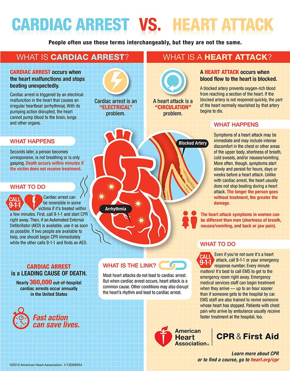 cardiac arrest or heart attack: which is the 'big one'?