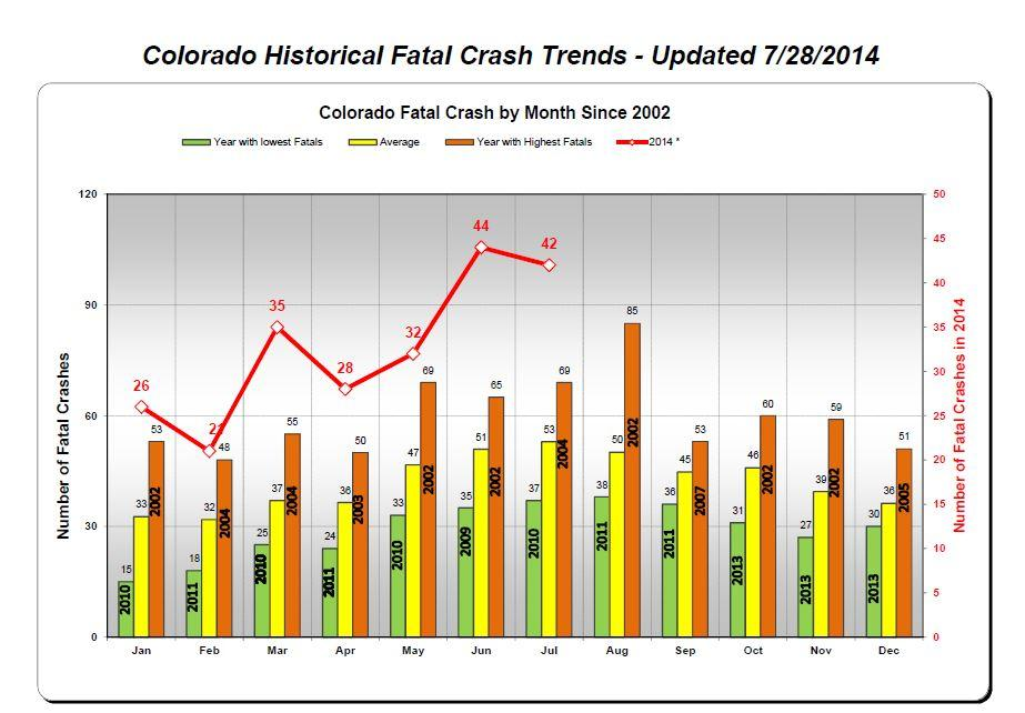Historical Fatal Car Crashes, Colorado Department of Transportation