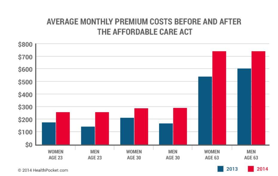ACA Raises Premium Rates For Younger Enrollees, Up To 78% ...