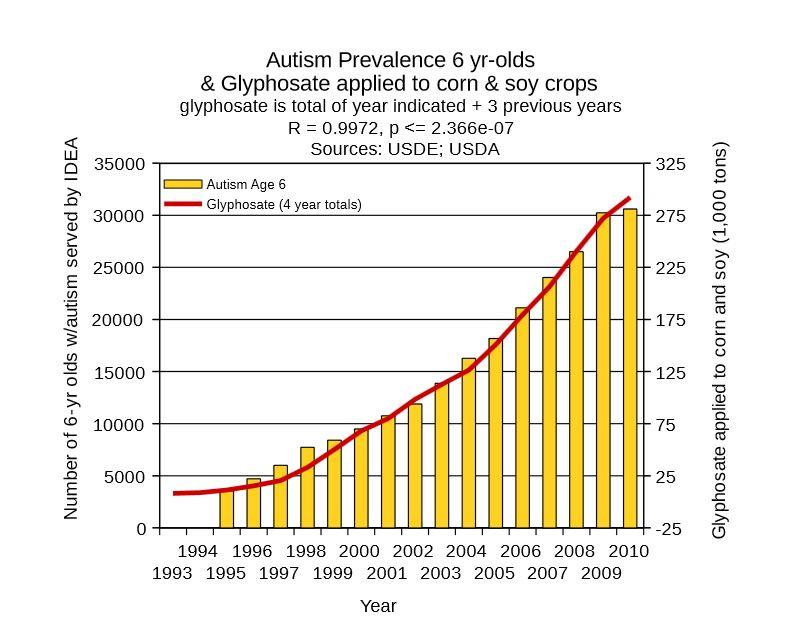 Autism Rates To Increase By 2025 Glyphosate Herbicide May Be