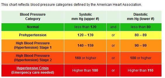 What Causes High Blood Pressure Unexpected And Strange 324104
