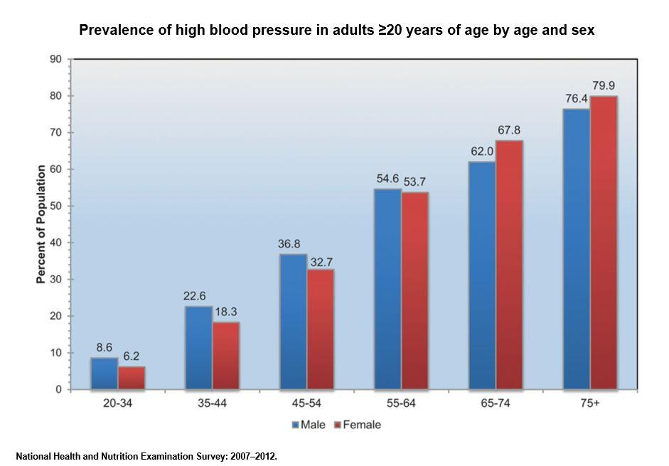 What Causes High Blood Pressure The Unexpected And The Strange