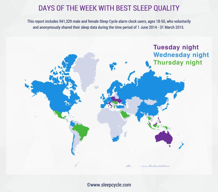 Days of the week with the best sleep quality