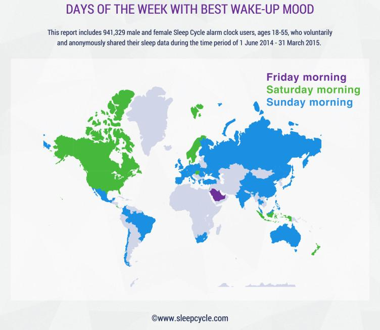 Days of the week with bet wake-up mood