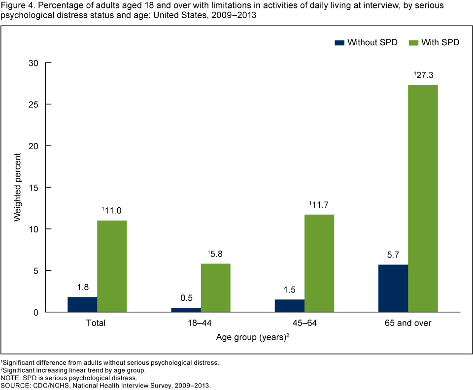 Percentage Of Adults With Limitations In Daily Activities