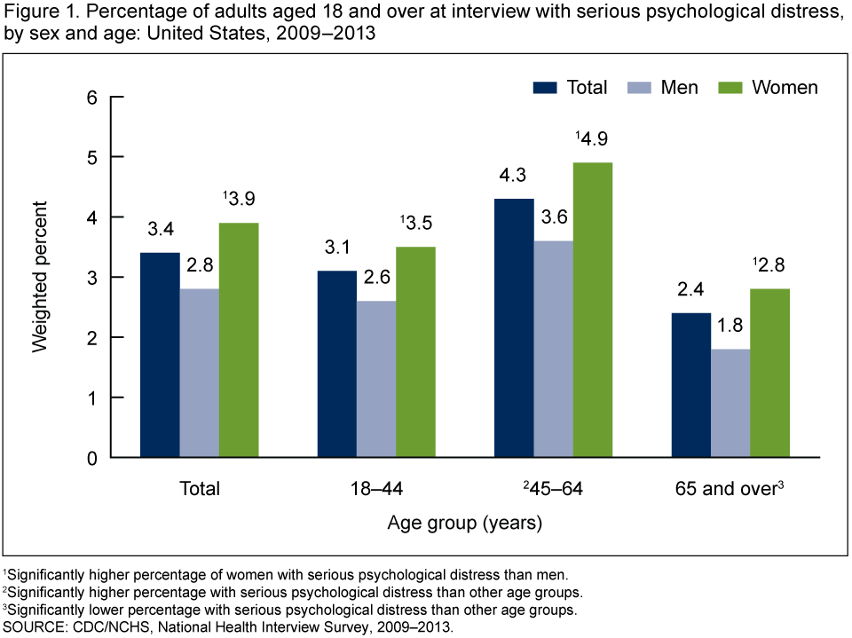 Percentage Of Adults With Severe Psychological Distress