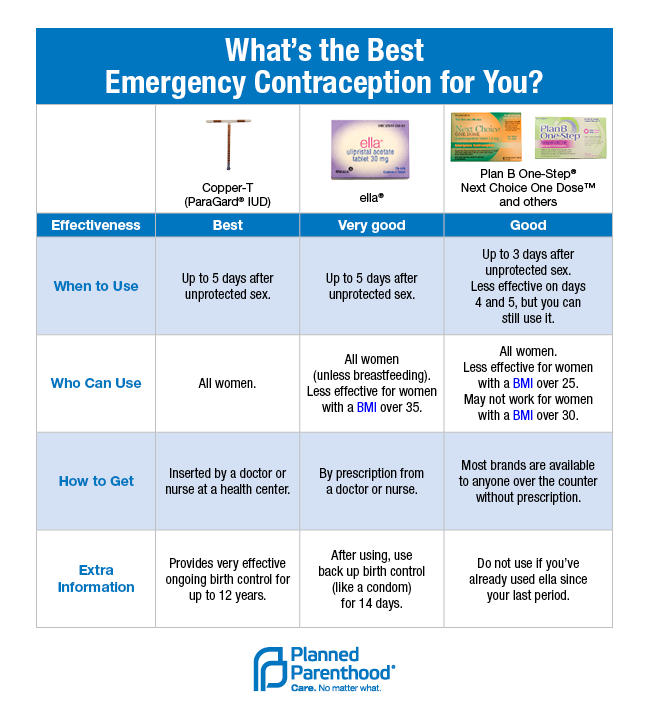 understanding plan b  how emergency contraception