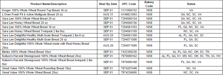 Bimbo Bakeries Recalls Several Bread Products After Finding They