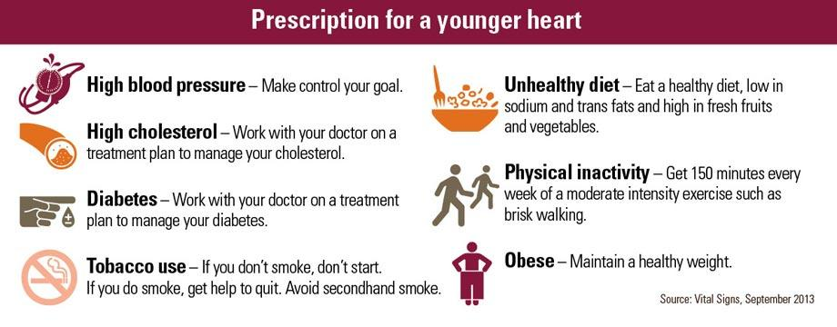 Reduce your heart age