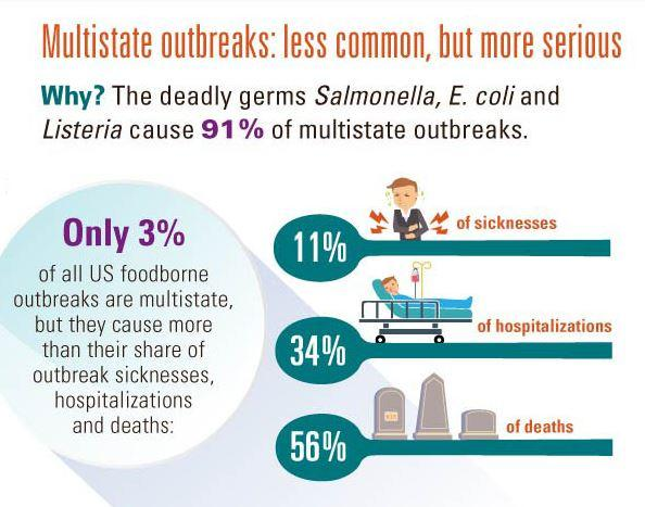 Multiple State Outbreaks
