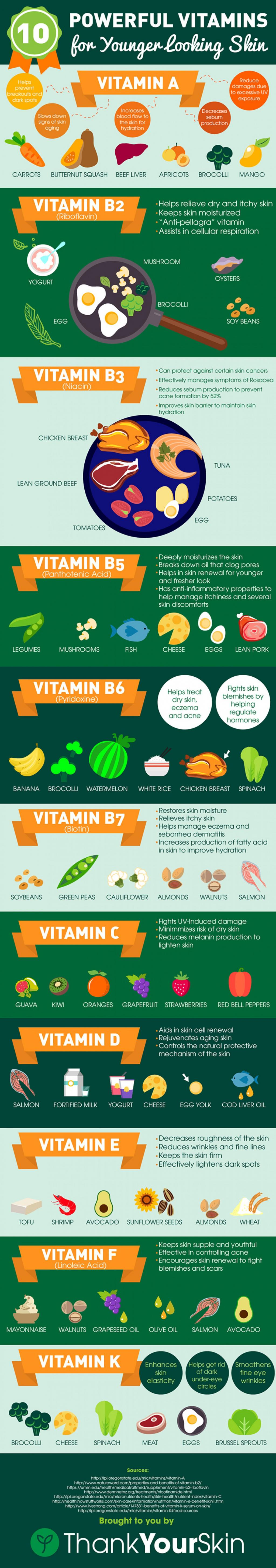 10 Powerful Vitamins