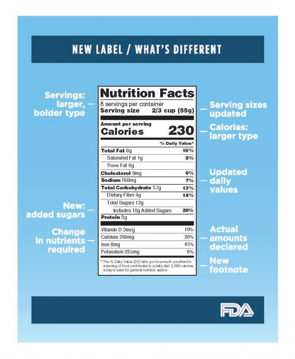FDA Updates Nutrition Facts Label On Packaged Foods For