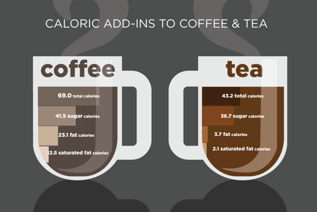 Amount Of Coffee Consumed Per Day