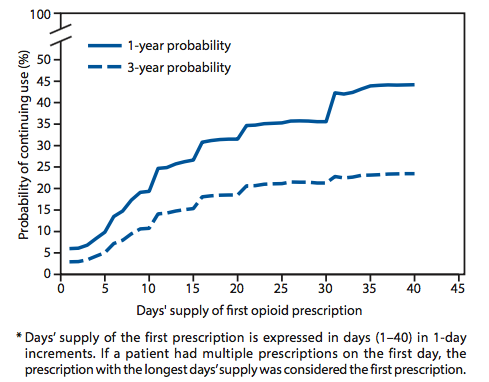 CDC days and supply of opioids