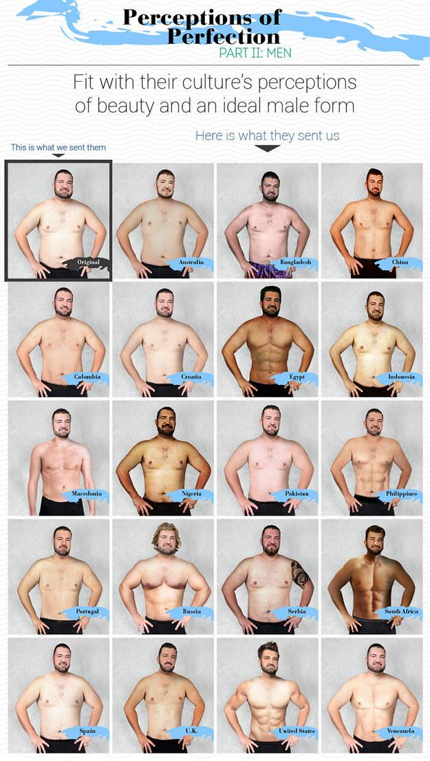 Male what is body perfect the What Is