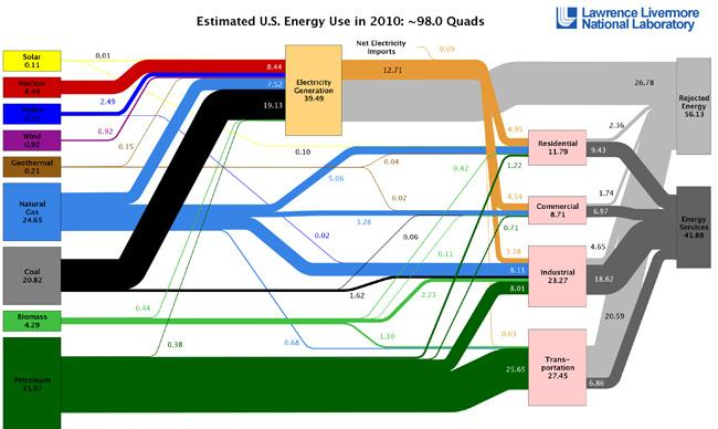 Us Energy Sources >> As U S Energy Use Grows Renewable Sources Still A Small Part