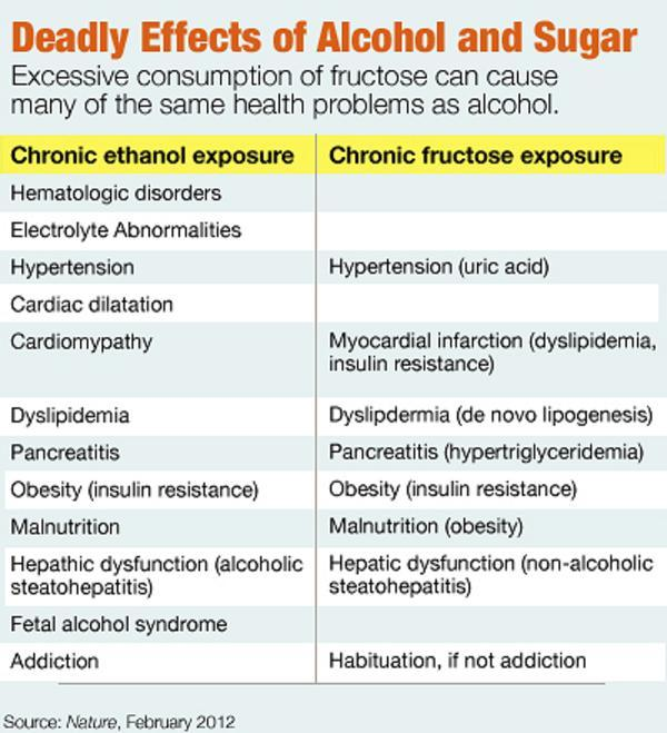 Chart comparing health effects of alcohol to sugar.
