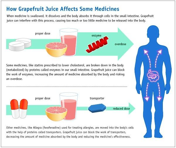How Grapefruit Juice Affects Some Medications