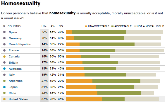 homosexual acceptance and the issues with Glaad's accelerating acceptance survey shows  number of non-lgbt americans report that many of the issues still facing the lgbt community are not serious.