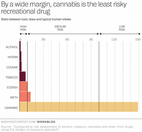 ammo for marijuana legalization weed is 114 times less deadly than