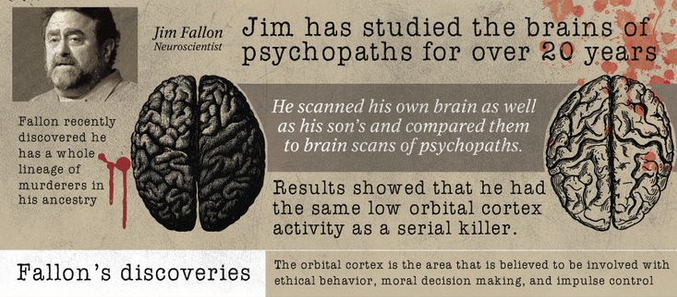 Inside The Criminal Mind Brain Scans Of Serial Killers Show Low