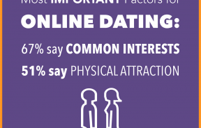 Most Important Dating Factors